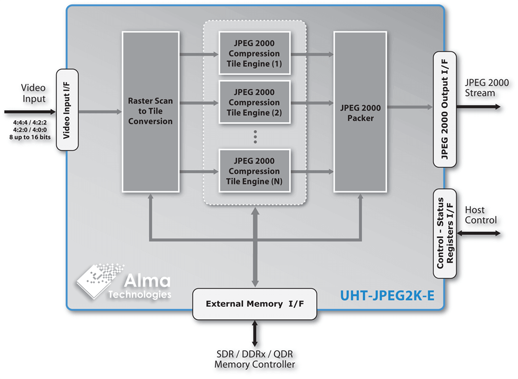 <nobr>UHT-JPEG2K-E</nobr> block diagram | Alma Technologies