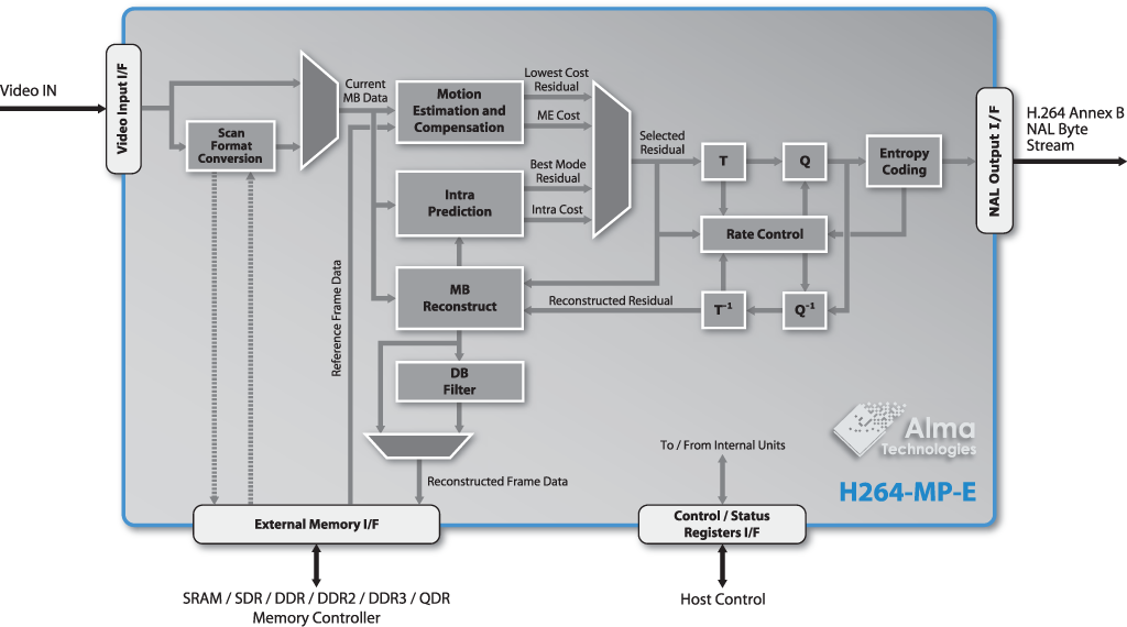 H264-MP-E block diagram | Alma Technologies