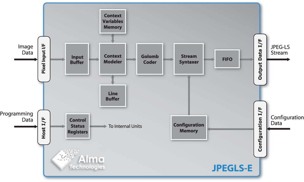 JPEGLS-E block diagram | Alma Technologies