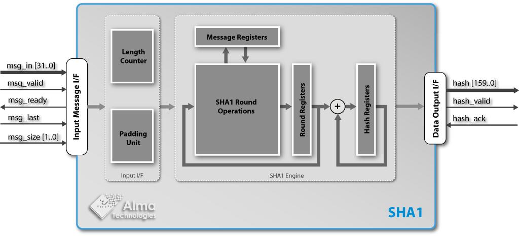 sha-1 secure hash function ip core  alma technologies