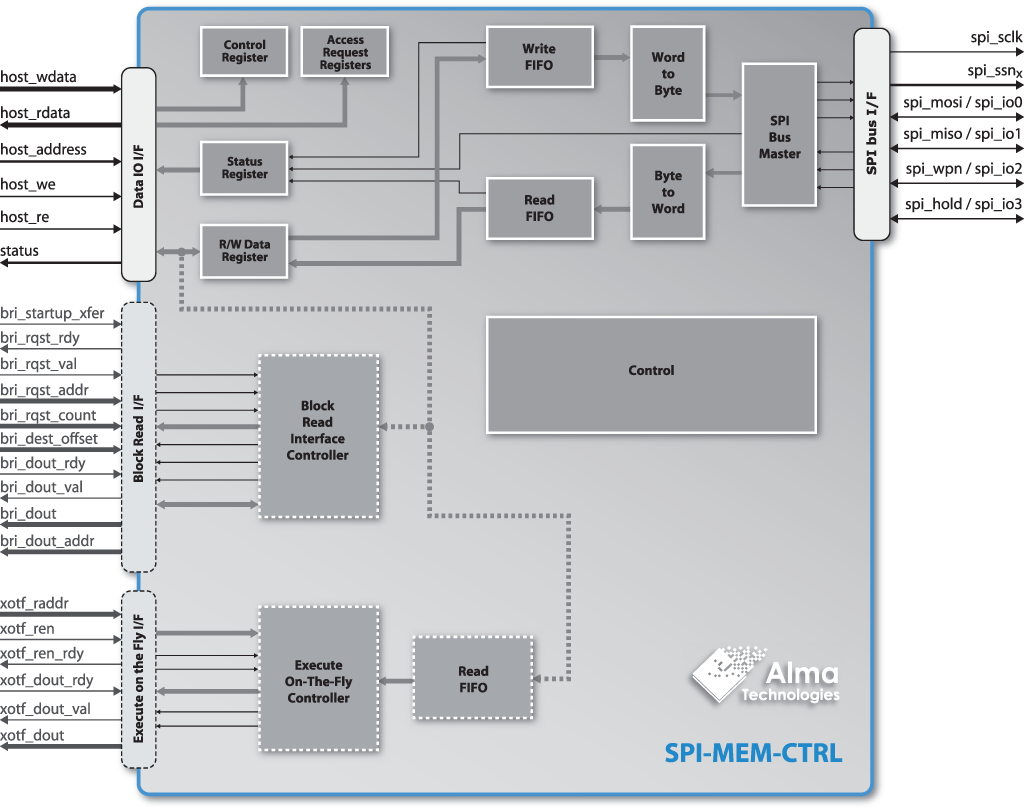 SPI-MEM-CTRL block diagram | Alma Technologies