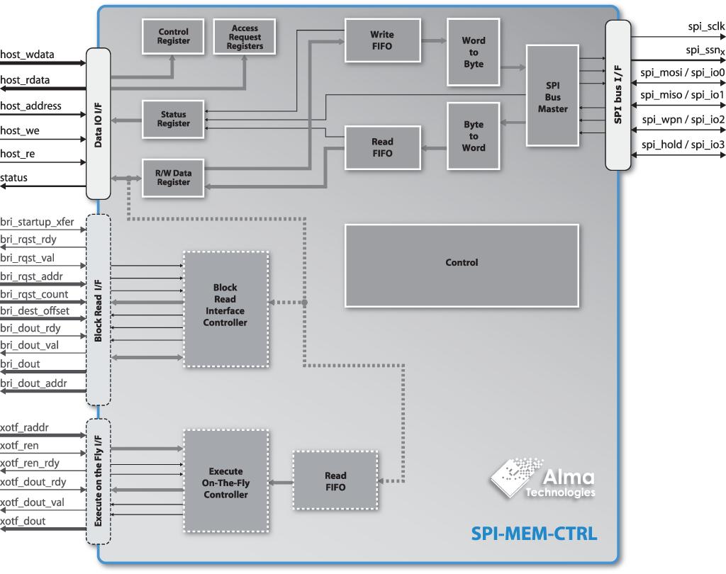 Quad SPI Flash Controller IP Core : Description|b | Alma Technologies