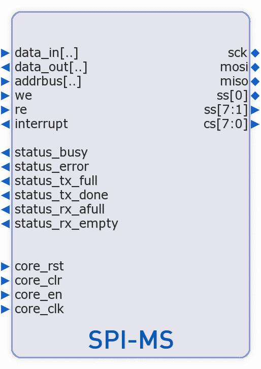 SPI Bus Controller IP Core : Description|b | Alma Technologies